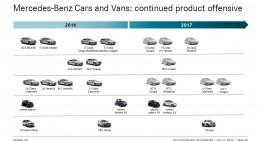Toate modelele noi de la Mercedes prezentate în programul oficial pe 2016/2017