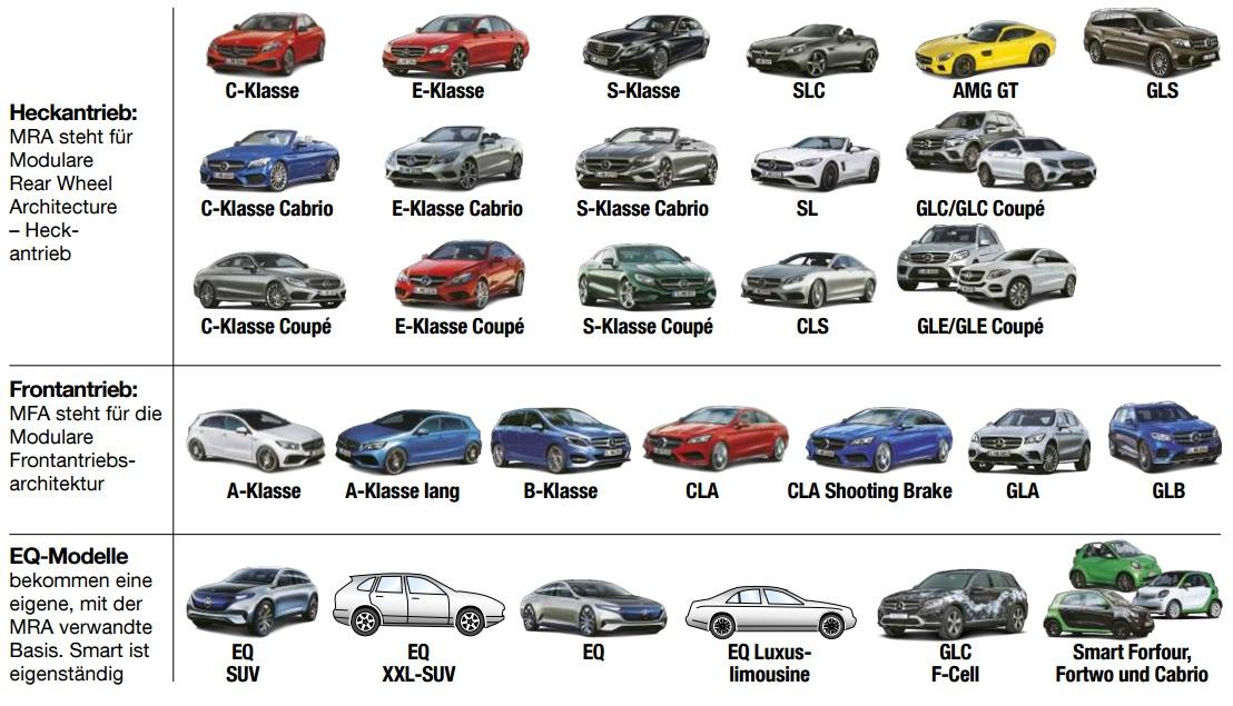 Noile modele Mercedes până în 2020. Detalii complete